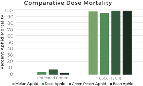 Aphid graph
